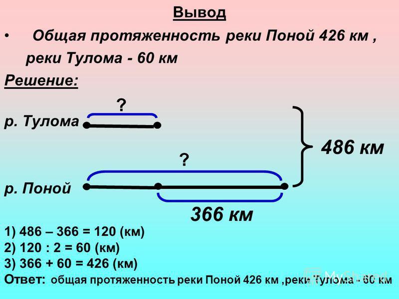 Вывод Общая протяженность реки Поной 426 км, реки Тулома - 60 км Решение: р. Тулома р. Поной 486 км 366 км ? ? 1) 486 – 366 = 120 (км) 2) 120 : 2 = 60 (км) 3) 366 + 60 = 426 (км) Ответ: общая протяженность реки Поной 426 км,реки Тулома - 60 км
