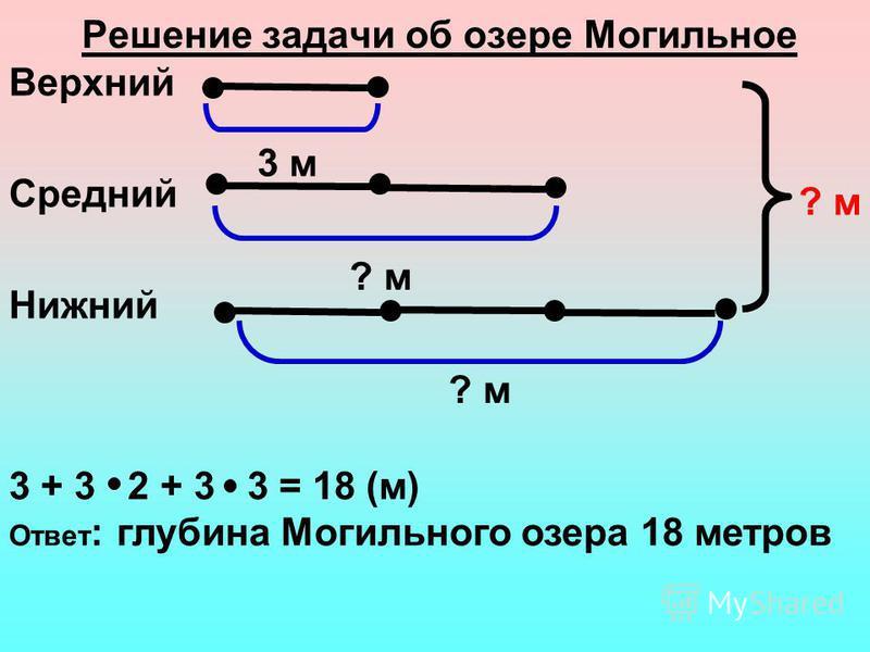 Решение задачи об озере Могильное Верхний Средний Нижний 3 м ? м 3 + 3 2 + 3 3 = 18 (м) Ответ : глубина Могильного озера 18 метров