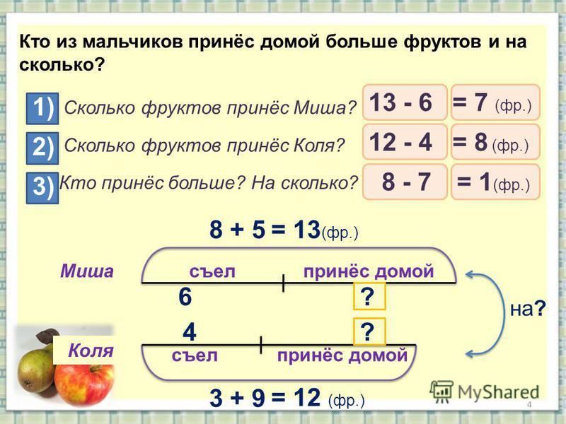 4 съел принёс домой Миша Коля Кто из мальчиков принёс домой больше фруктов и на сколько? 8 + 5= 13 (фр.) 3 + 9 = 12 (фр.) 6 4 ? ? на? 1) Сколько фруктов принёс Миша? 2) Сколько фруктов принёс Коля? 3) Кто принёс больше? На сколько? 13 - 6 12 - 4 8 -