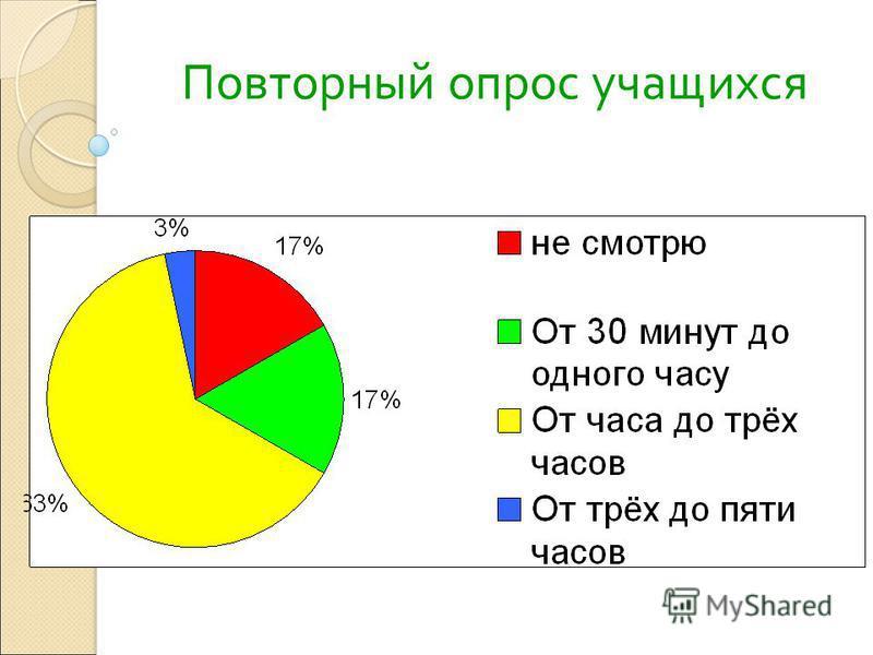 Повторный опрос учащихся