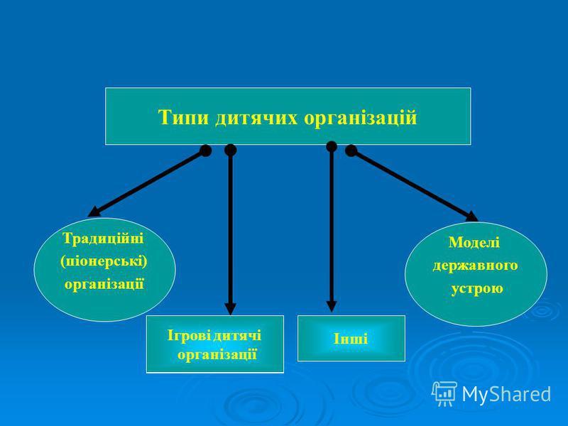 Типи дитячих організацій Традиційні (піонерські) організації Моделі державного устрою Ігрові дитячі організації Ігрові дитячі організації Інші