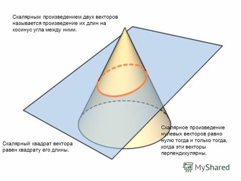 Скалярным произведением двух векторов называется произведение их длин на косинус угла между ними. Скалярное произведение нулевых векторов равно нулю тогда и только тогда, когда эти векторы перпендикулярны. Скалярный квадрат вектора равен квадрату его