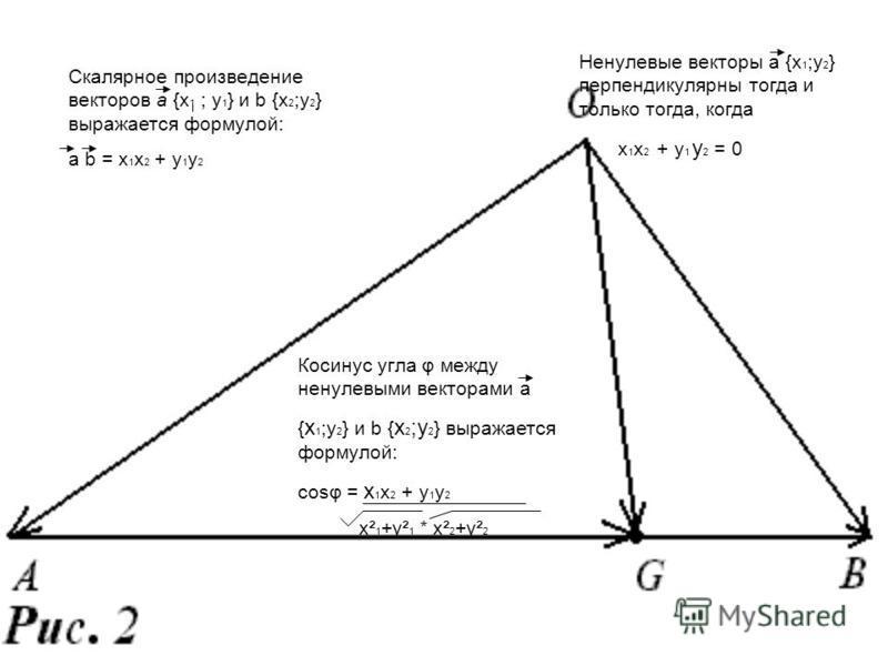 Скалярное произведение векторов а {х 1 ; у 1 } и b {х 2 ;у 2 } выражается формулой: a b = х 1 х 2 + у 1 у 2 Ненулевые векторы а {х 1 ;у 2 } перпендикулярны тогда и только тогда, когда х 1 х 2 + у 1 у 2 = 0 Косинус угла φ между ненулевыми векторами а