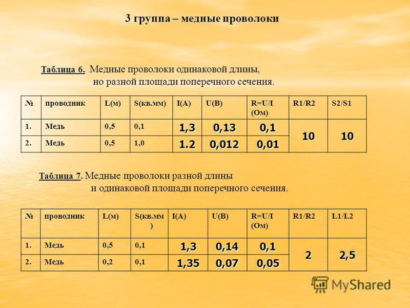 проводника(м)S(кв.мм)I(A)U(B)R=U/I (Oм) R1/R2S2/S1 1.Медь 0,50,11,30,130,1 1010 2.Медь 0,51,01.20,0120,01 Таблица 6. Медные проволоки одинаковой длины, но разной площади поперечного сечения. Таблица 7. Медные проволоки разной длины и одинаковой площа