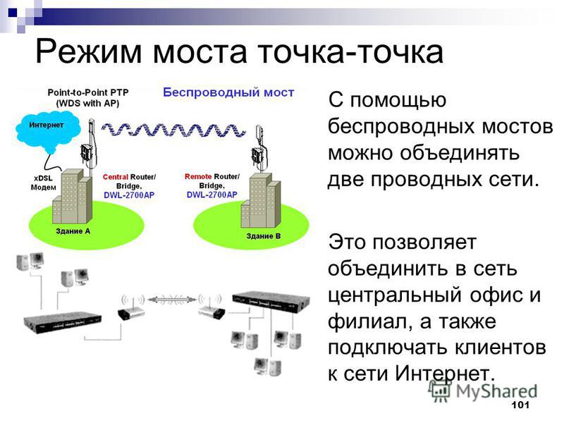 101 Режим моста точка-точка С помощью беспроводных мостов можно объединять две проводных сети. Это позволяет объединить в сеть центральный офис и филиал, а также подключать клиентов к сети Интернет.