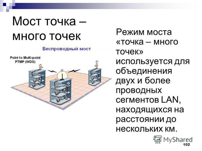 102 Мост точка – много точек Режим моста «точка – много точек» используется для объединения двух и более проводных сегментов LAN, находящихся на расстоянии до нескольких км.