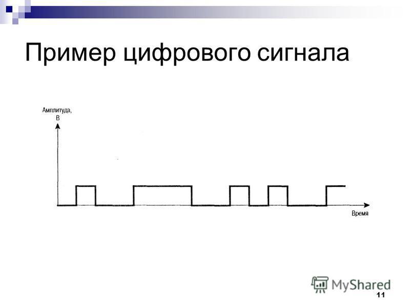 11 Пример цифрового сигнала