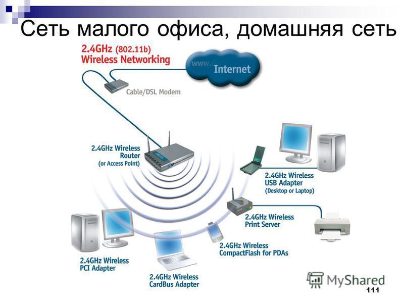 111 Сеть малого офиса, домашняя сеть