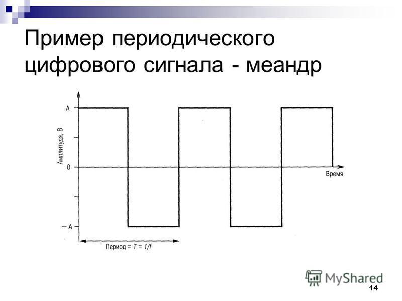 14 Пример периодического цифрового сигнала - меандр