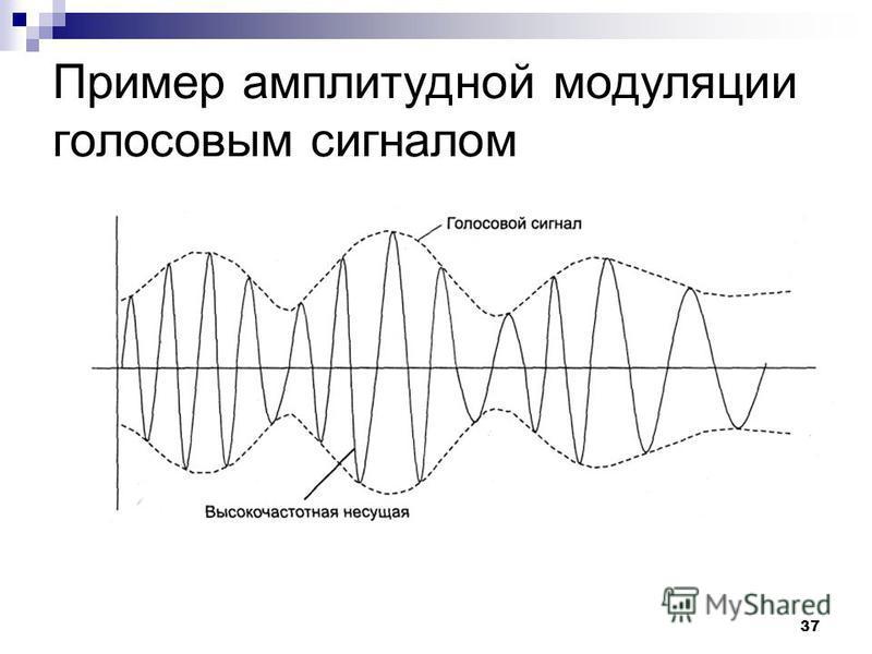 37 Пример амплитудной модуляции голосовым сигналом