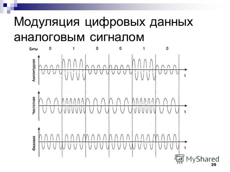39 Модуляция цифровых данных аналоговым сигналом