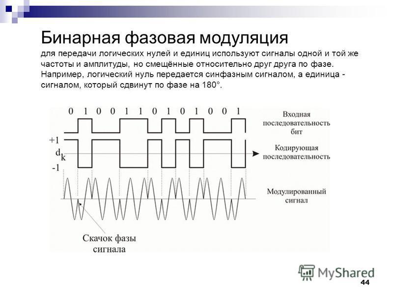 44 Бинарная фазовая модуляция для передачи логических нулей и единиц используют сигналы одной и той же частоты и амплитуды, но смещённые относительно друг друга по фазе. Например, логический нуль передается синфазным сигналом, а единица - сигналом, к