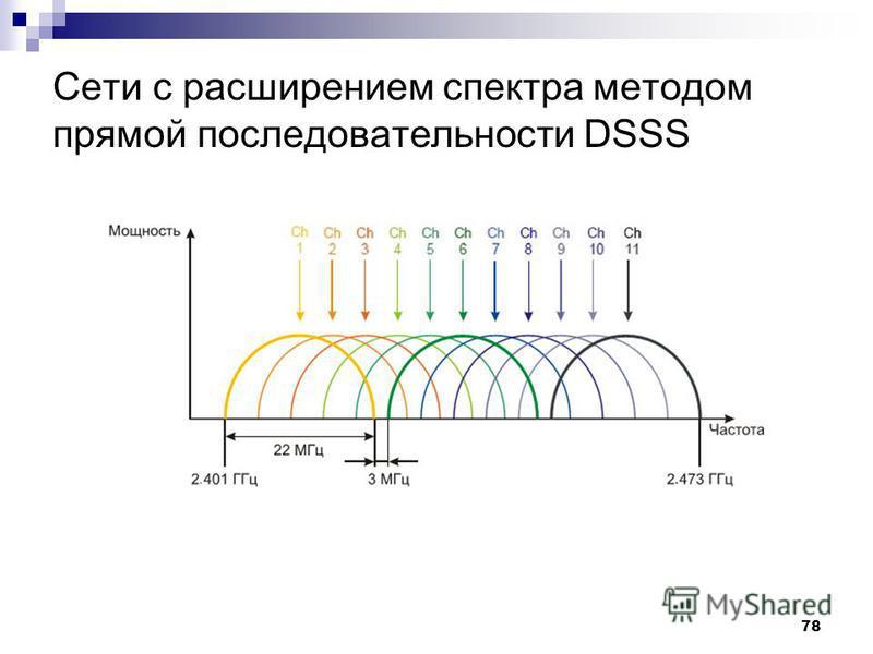 78 Сети с расширением спектра методом прямой последовательности DSSS