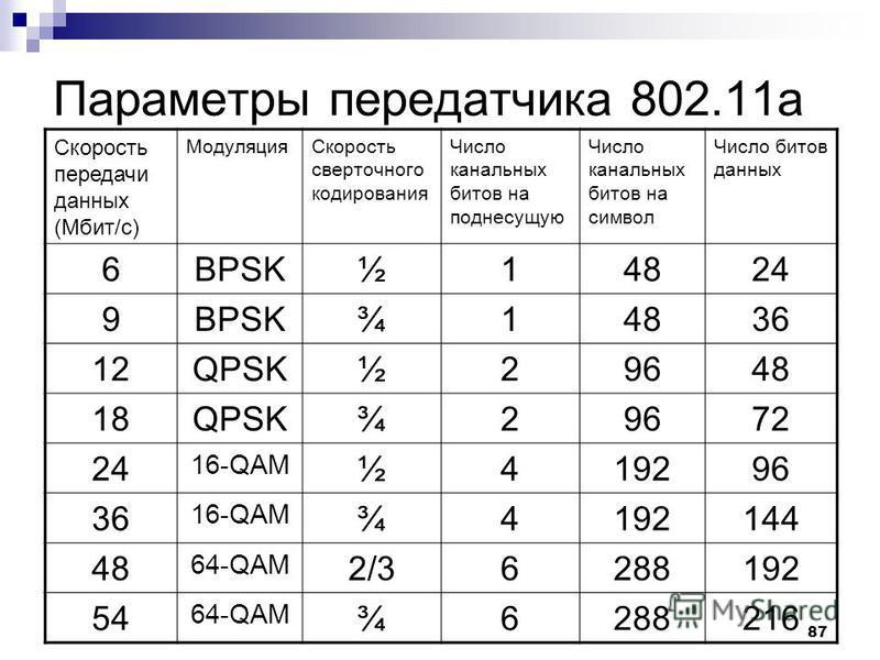 87 Параметры передатчика 802.11 а Скорость передачи данных (Мбит/с) Модуляция Скорость сверточного кодирования Число канальных битов на поднесущую Число канальных битов на символ Число битов данных 6BPSK½14824 9BPSK¾14836 12QPSK½29648 18QPSK¾29672 24