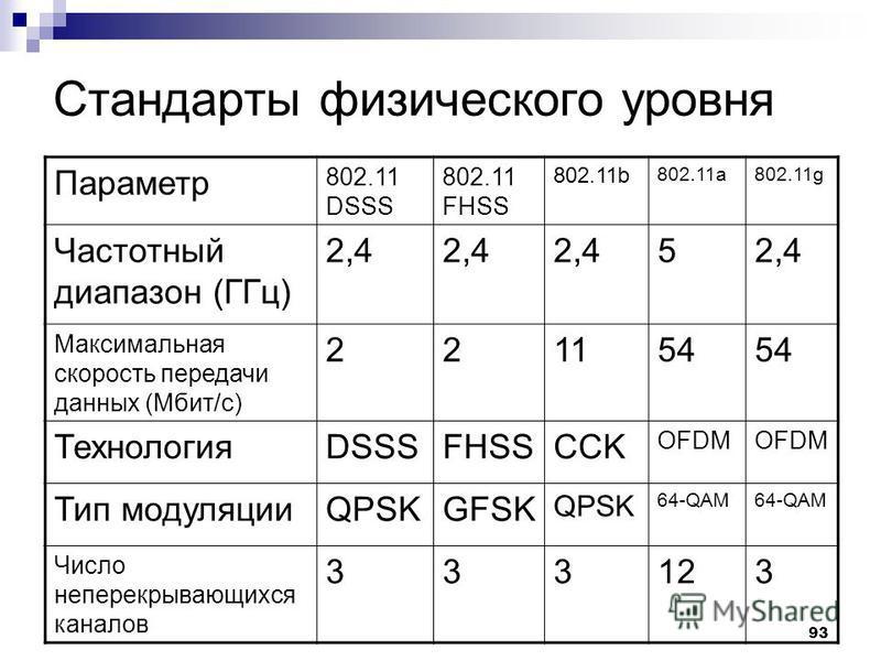 93 Стандарты физического уровня Параметр 802.11 DSSS 802.11 FHSS 802.11b 802.11a802.11g Частотный диапазон (ГГц) 2,4 5 Максимальная скорость передачи данных (Мбит/с) 221154 ТехнологияDSSSFHSSCCK OFDM Тип модуляцииQPSKGFSK QPSK 64-QAM Число неперекрыв