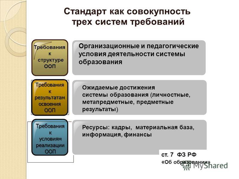 Стандарт как совокупность трех систем требований Требования к структуре ООП Требования к результатам освоения ООП Ожидаемые достижения ( ) системы образования (личностные, метапредметные, предметные результаты) Требования к условиям реализации ООП Ор