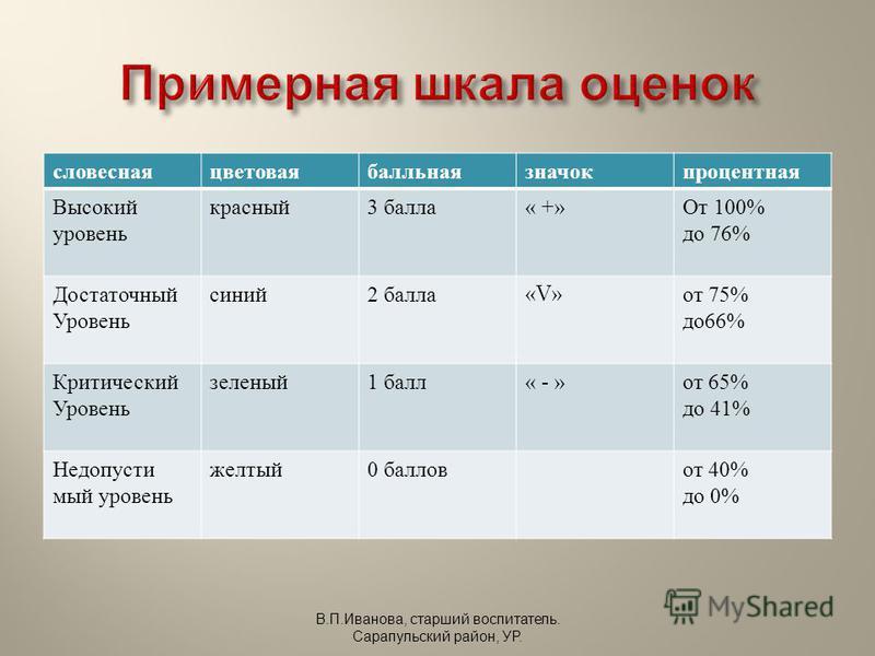 словеснаяцветоваябалльнаязначокпроцентная Высокий уровень красный 3 балла« +»От 100% до 76% Достаточный Уровень синий 2 балла «V»«V» от 75% до 66% Критический Уровень зеленый 1 балл« - »от 65% до 41% Недопусти мый уровень желтый 0 баллов от 40% до 0%