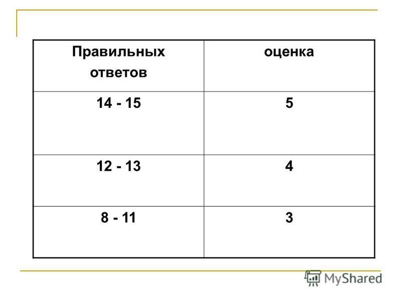 Правильных ответов оценка 14 - 155 12 - 134 8 - 113