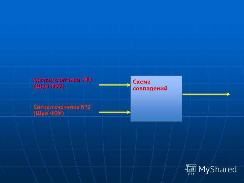 Схема совпадений Сигнал счетчика 1 (Шум ФЭУ) Сигнал счетчика 2 (Шум ФЭУ)