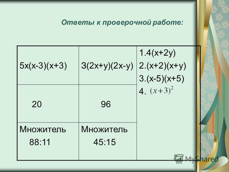 Ответы к проверочной работе: 5 х(х-3)(х+3)З(2 х+у)(2 х-у) 1.4(х+2 у) 2.(х+2)(х+у) 3.(х-5)(х+5) 4. 20 96 Множитель 88:11 Множитель 45:15