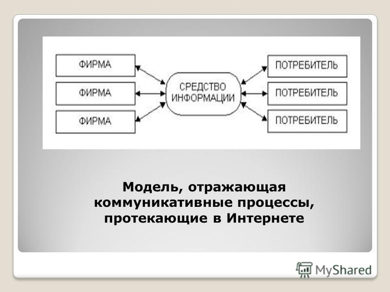 Модель, отражающая коммуникативные процессы, протекающие в Интернете