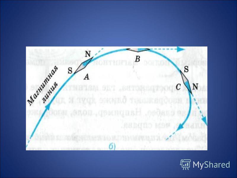 Графическое изображение магнитного поля тока Линии вдоль которых в магнитном поле располагаются оси маленьких магнитных стрелок, называются линиями магнитного поля. Магнитные линии магнитного поля тока представляют собой замкнутые кривые, охватывающи