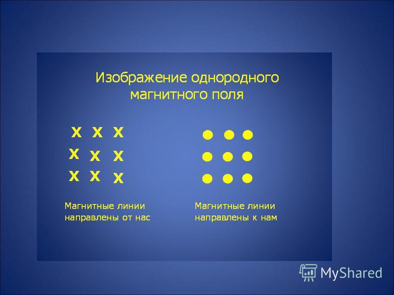 Что нужно знать о магнитных линиях? 1. Магнитные линии – замкнутые кривые, поэтому МП называют вихревым. Это означает, что в природе не существует магнитных зарядов. 2. Чем гуще расположены магнитные линии, тем МП сильнее. 3. Если магнитные линии рас