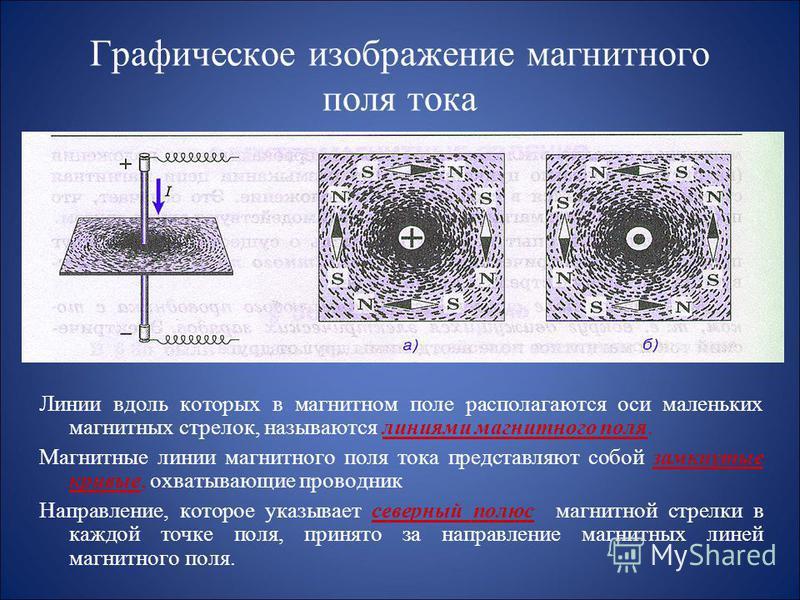 Источником магнитного поля являются: а) движущиеся электрические заряды; б) полосовой магнит, дугообразный магнит.