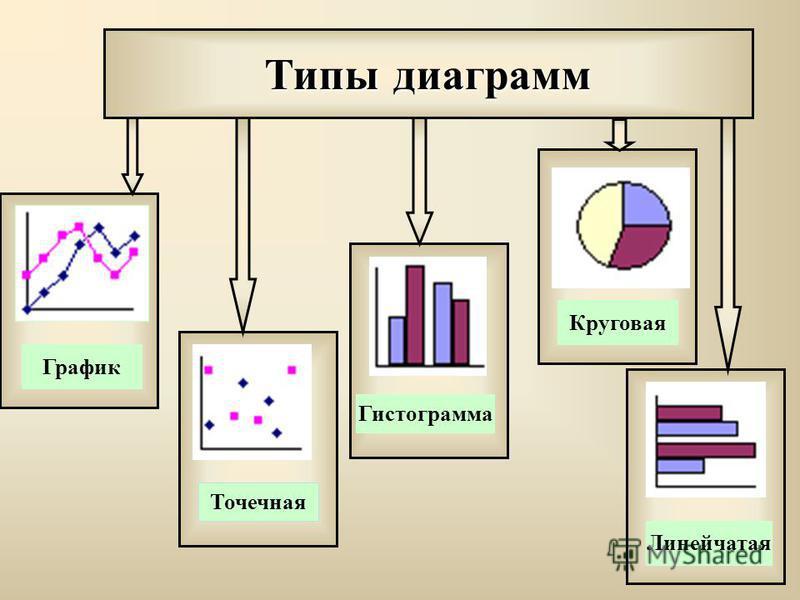 Типы диаграмм График Точечная Гистограмма Круговая Линейчатая