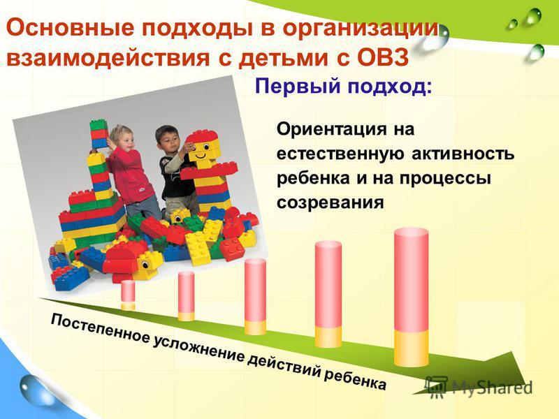 Первый подход: Ориентация на естественную активность ребенка и на процессы созревания Постепенное усложнение действий ребенка Основные подходы в организации взаимодействия с детьми с ОВЗ