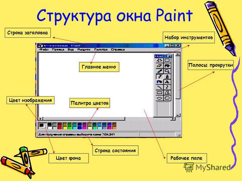 Структура окна Paint Палитра цветов Строка заголовка Набор инструментов Строка состояния Рабочее поле Полосы прокрутки Цвет фона Цвет изображения Главное меню