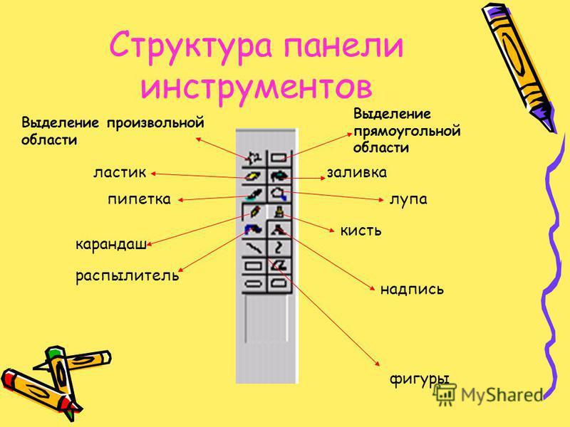 Структура панели инструментов Выделение прямоугольной области заливка лупа кисть надпись Выделение произвольной области ластик пипетка карандаш распылитель фигуры