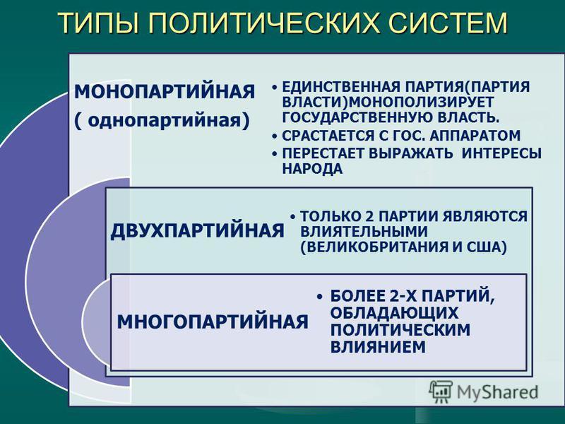 ТИПЫ ПОЛИТИЧЕСКИХ СИСТЕМ МОНОПАРТИЙНАЯ ( однопартийная) ДВУХПАРТИЙНАЯ МНОГОПАРТИЙНАЯ ЕДИНСТВЕННАЯ ПАРТИЯ(ПАРТИЯ ВЛАСТИ)МОНОПОЛИЗИРУЕТ ГОСУДАРСТВЕННУЮ ВЛАСТЬ. СРАСТАЕТСЯ С ГОС. АППАРАТОМ ПЕРЕСТАЕТ ВЫРАЖАТЬ ИНТЕРЕСЫ НАРОДА ТОЛЬКО 2 ПАРТИИ ЯВЛЯЮТСЯ ВЛИЯ