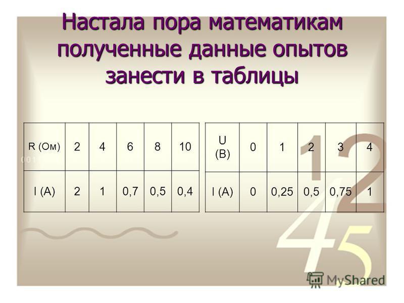 Настала пора математикам полученные данные опытов занести в таблицы R (Ом) 246810 I (А)210,70,50,4 U (B) 01234 I (A)00,250,50,751