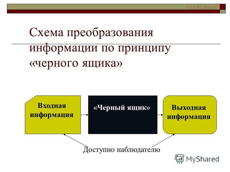 www.klyaksa.net Схема преобразования информации по принципу «черного ящика» Входная информация «Черный ящик»Выходная информация Доступно наблюдателю