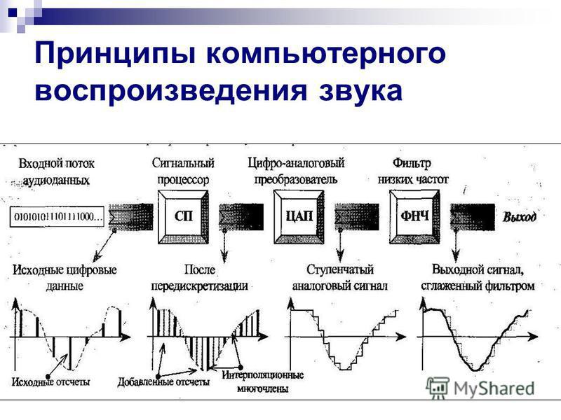 Принципы компьютерного воспроизведения звука