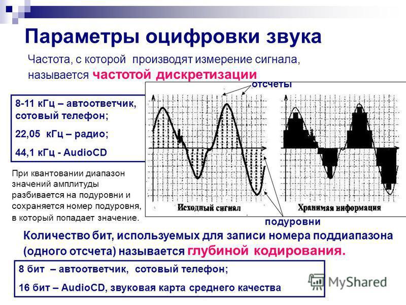 Параметры оцифровки звука Частота, с которой производят измерение сигнала, называется частотой дискретизации 8-11 к Гц – автоответчик, сотовый телефон; 22,05 к Гц – радио; 44,1 к Гц - AudioCD отсчеты подуровни При квантовании диапазон значений амплит