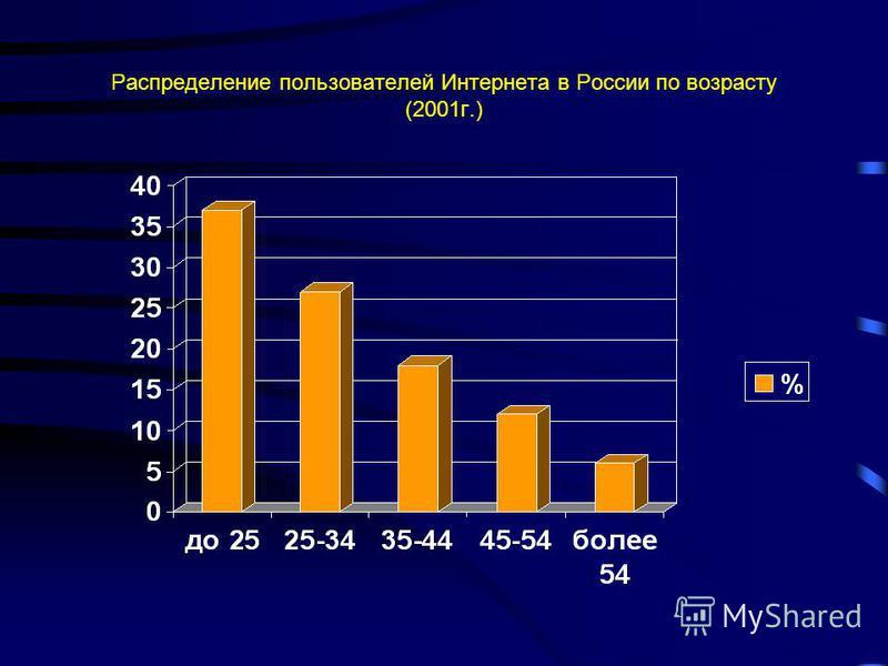 Распределение пользователей Интернета в России по возрасту (2001 г.)