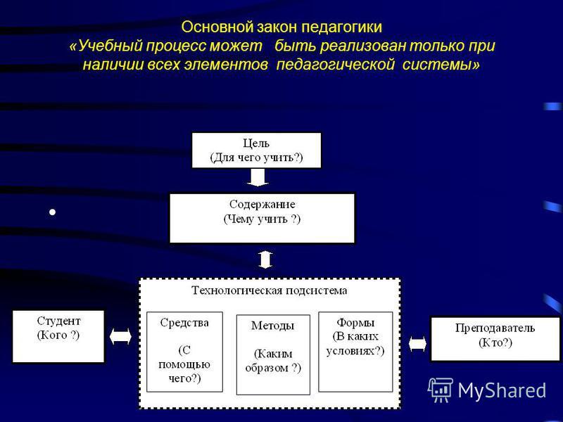 Основной закон педагогики «Учебный процесс может быть реализован только при наличии всех элементов педагогической системы»