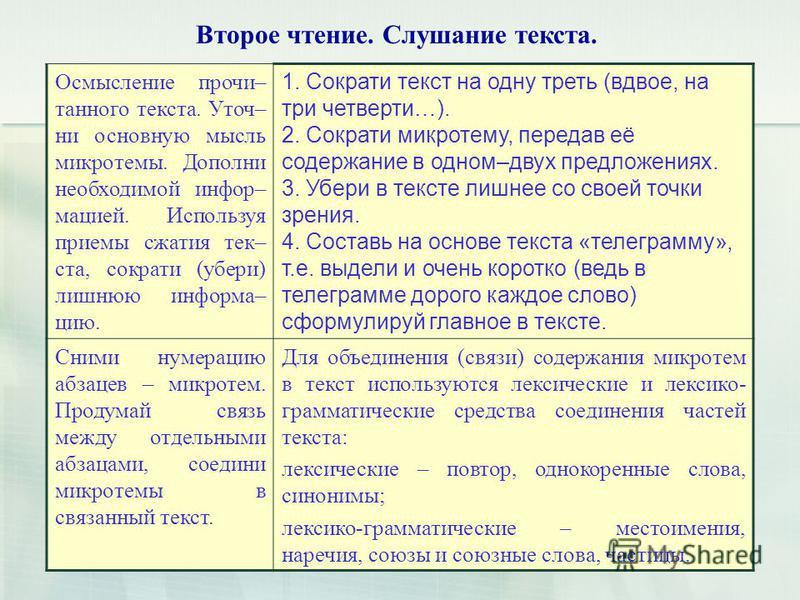 Второе чтение. Слушание текста. Осмысление прочитанного текста. Уточ– ни основную мысль микротемы. Дополни необходимой информацией. Используя приемы сжатия тек– ста, сократи (убери) лишнюю информацию. 1. Сократи текст на одну треть (вдвое, на три чет