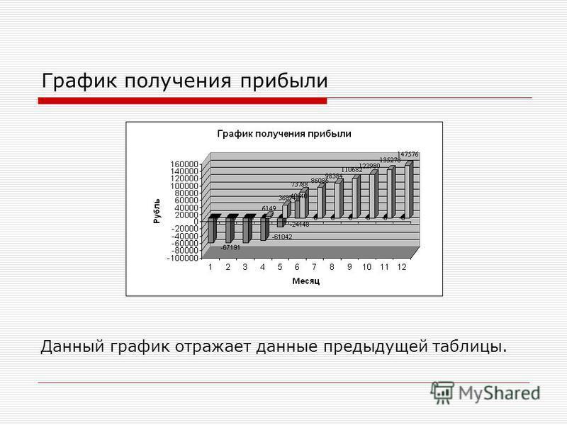 График получения прибыли Данный график отражает данные предыдущей таблицы.