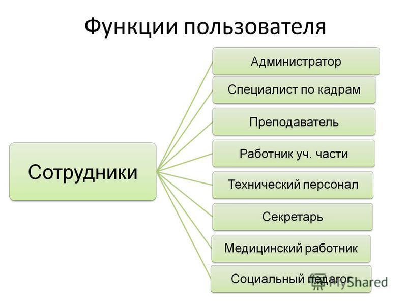 Функции пользователя