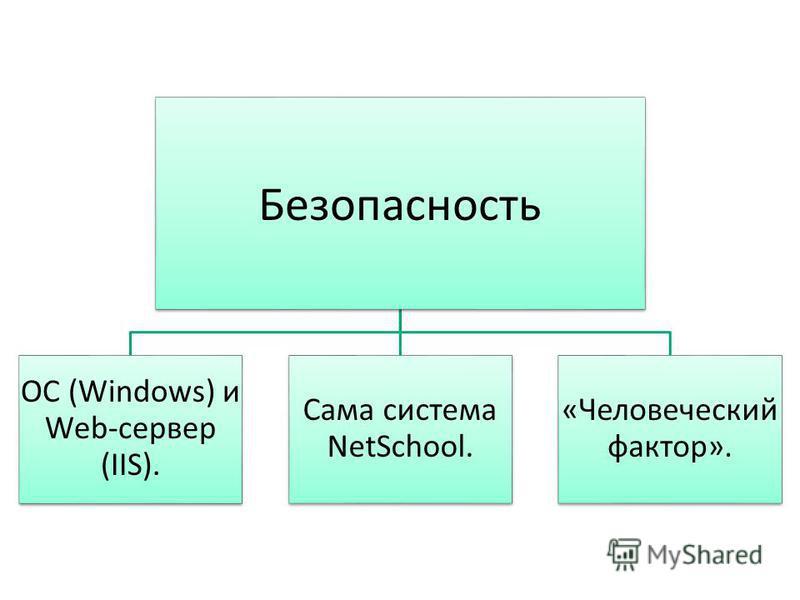 Безопасность ОС (Windows) и Web-сервер (IIS). Сама система NetSchool. «Человеческий фактор».