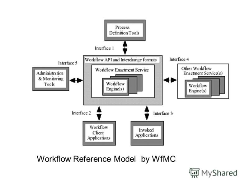 Workflow Reference Model by WfMC