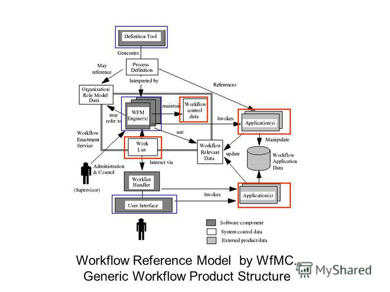 Workflow Reference Model by WfMC. Generic Workflow Product Structure