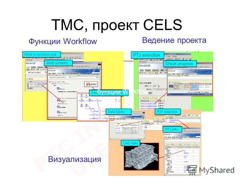 TMC, проект CELS Функции Workflow Ведение проекта Визуализация Функции Workflow
