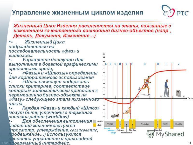 © 2001 PTC11 Жизненный Цикл Изделия расчленяется на этапы, связанные с изменением качественного состояния бизнес-объектов (напр., Деталь, Документ, Изменение…) - Жизненный Цикл Изделия расчленяется на этапы, связанные с изменением качественного состо