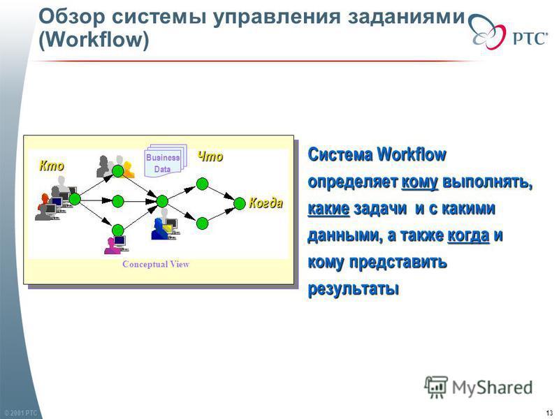 © 2001 PTC13 Обзор системы управления заданиями (Workflow) Система Workflow определяет кому выполнять, какие задачи и с какими данными, а также когда и кому представить результаты Business Data Кто ЧтоКогда Conceptual View