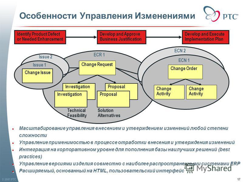 © 2001 PTC17 Proposal Change Issue Особенности Управления Изменениями Identify Product Defect or Needed Enhancement Change Request Change Order Change Activity Change Activity Develop and Execute Implementation Plan Proposal Develop and Approve Busin