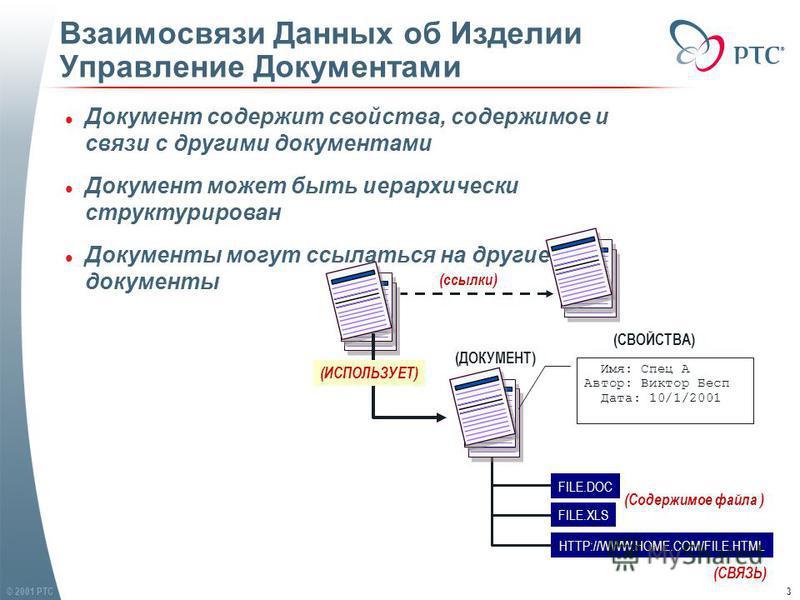 © 2001 PTC3 Взаимосвязи Данных об Изделии Управление Документами FILE.XLS FILE.DOC HTTP://WWW.HOME.COM/FILE.HTML (ДОКУМЕНТ) (Содержимое файла ) (СВЯЗЬ) Имя: Спец А Автор: Виктор Бесп Дата: 10/1/2001 (СВОЙСТВА) l Документ содержит свойства, содержимое